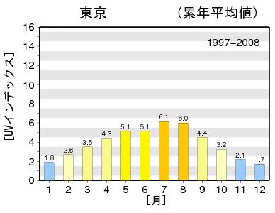 日最大UVインデックス(推定値)の月別累年平均値グラフ