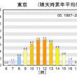 晴天時UVインデックス(推定値)の時別累年平均値グラフ
