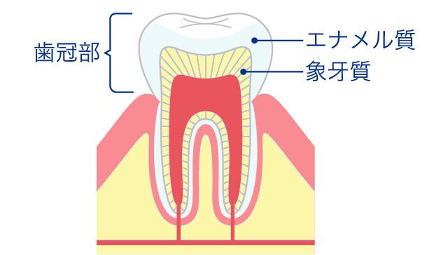 歯の黄ばみの原因は?