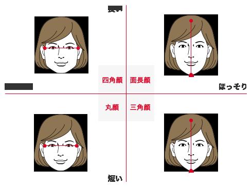 「丸顔」「面長」「三角顔」「四角顔」の4つの輪郭