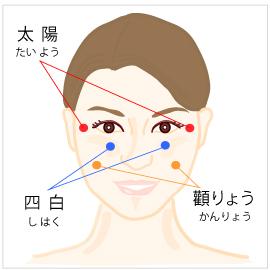 顔のむくみ改善に効くツボ