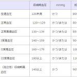 血圧の正常値を調べたら新基準とかややこしい?!人間ドック学会と日本高血圧学会基準とは?