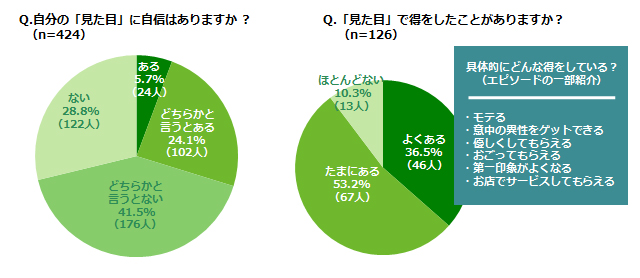 見た目に自信がある人は3割!そのうち9割は実際に得をしている!