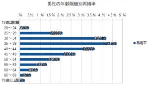 男性の年齢階級別再婚率