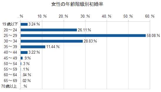 女性の年齢階級別初婚率