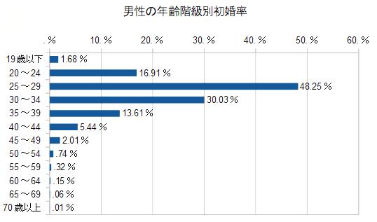 男性の年齢階級別初婚率