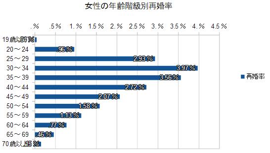 女性の年齢階級別再婚率