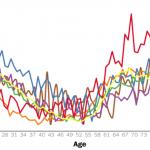 ミッドライフ・クライシスの症状とは?人生満足度曲線から人生のどん底の時期は50代!?