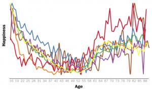 7つの調査の年齢 - 幸福曲線