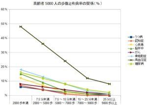 高齢者5000人の歩数と有病率の関係(%)