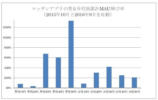 マッチングアプリの男女別年代別累計月間利用者数伸び率